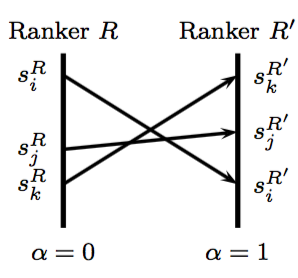 combine_ranker